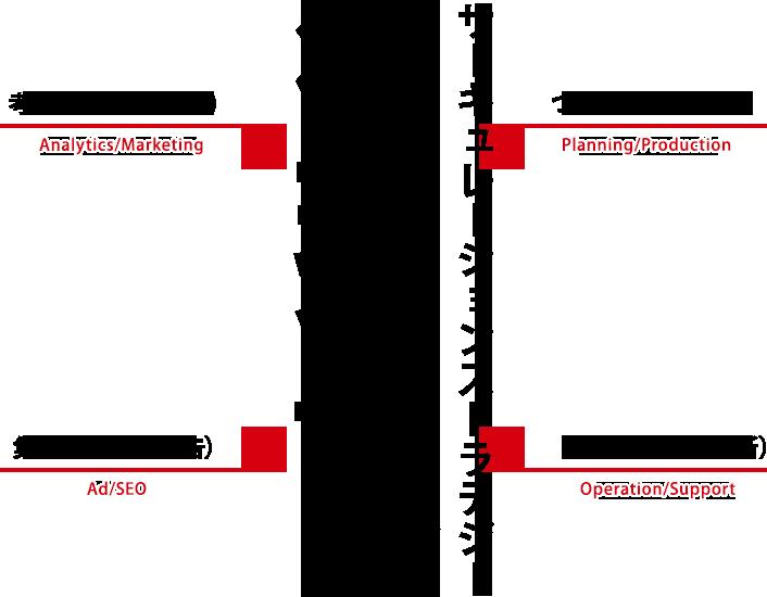 サーキュレーションストラテジー循環戦略